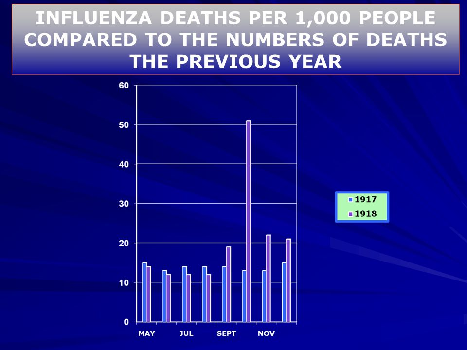 INFLUENZA DEATHS PER 1,000 PEOPLE COMPARED TO THE NUMBERS OF DEATHS THE PREVIOUS YEAR