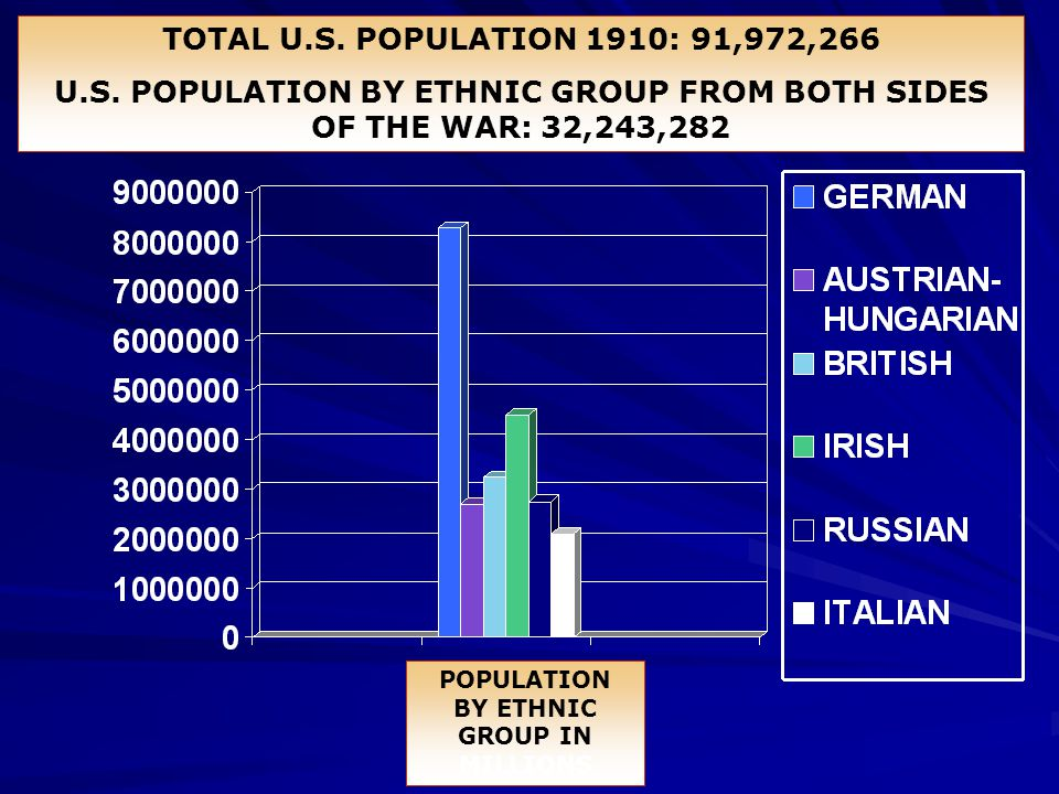 U.S. POPULATION BY ETHNIC GROUP FROM BOTH SIDES OF THE WAR: 32,243,282