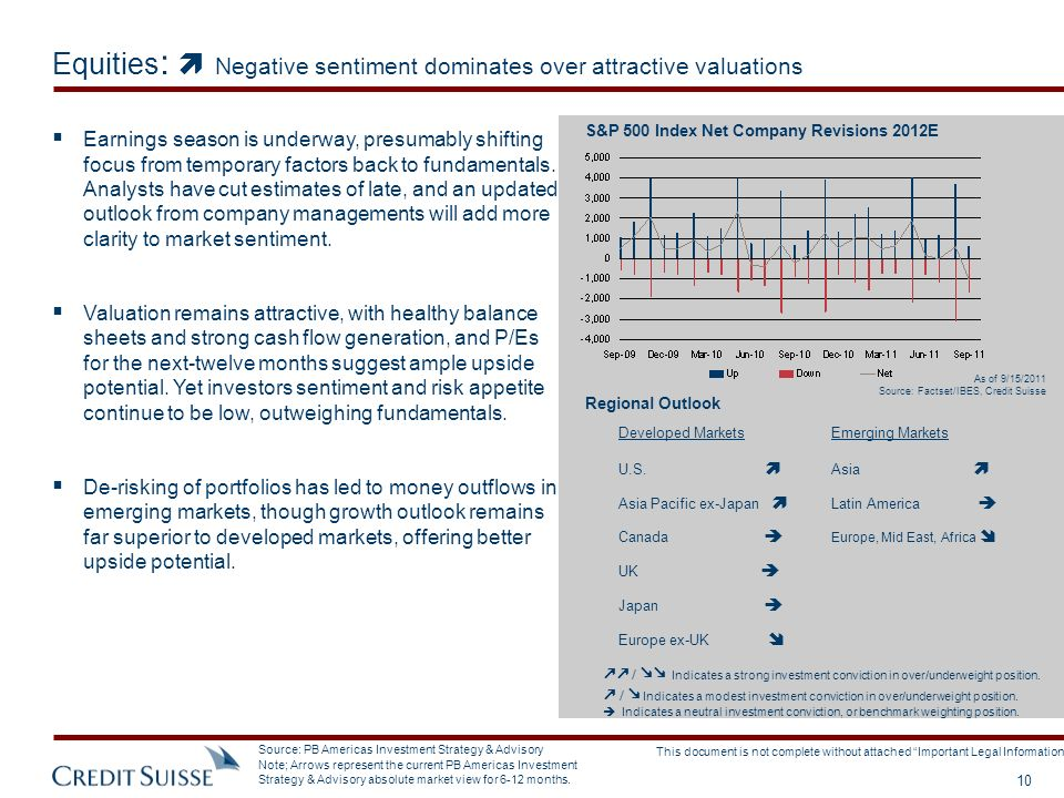 Equities:  Negative sentiment dominates over attractive valuations