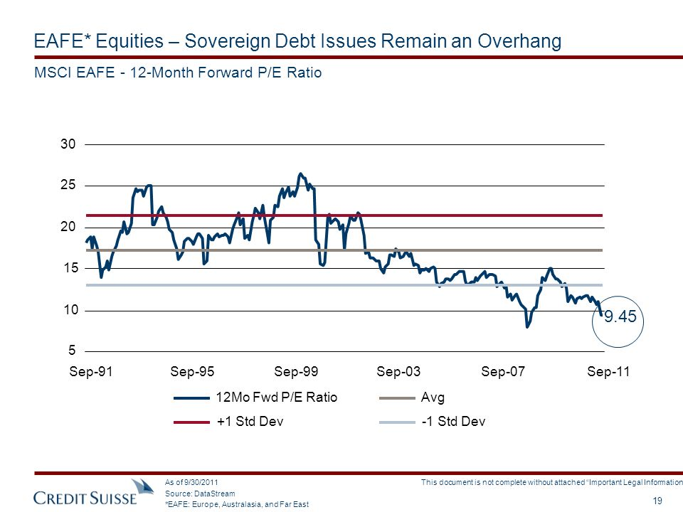 EAFE* Equities – Sovereign Debt Issues Remain an Overhang