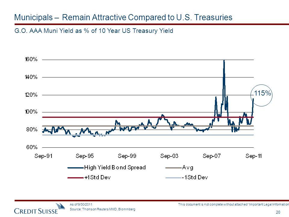 Municipals – Remain Attractive Compared to U.S. Treasuries