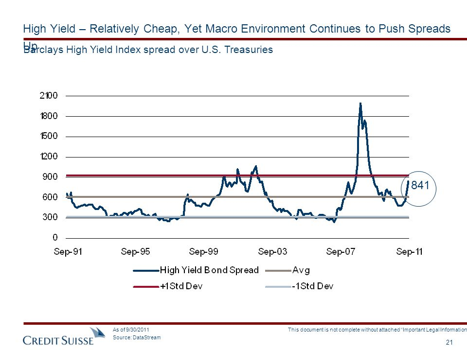 High Yield – Relatively Cheap, Yet Macro Environment Continues to Push Spreads Up