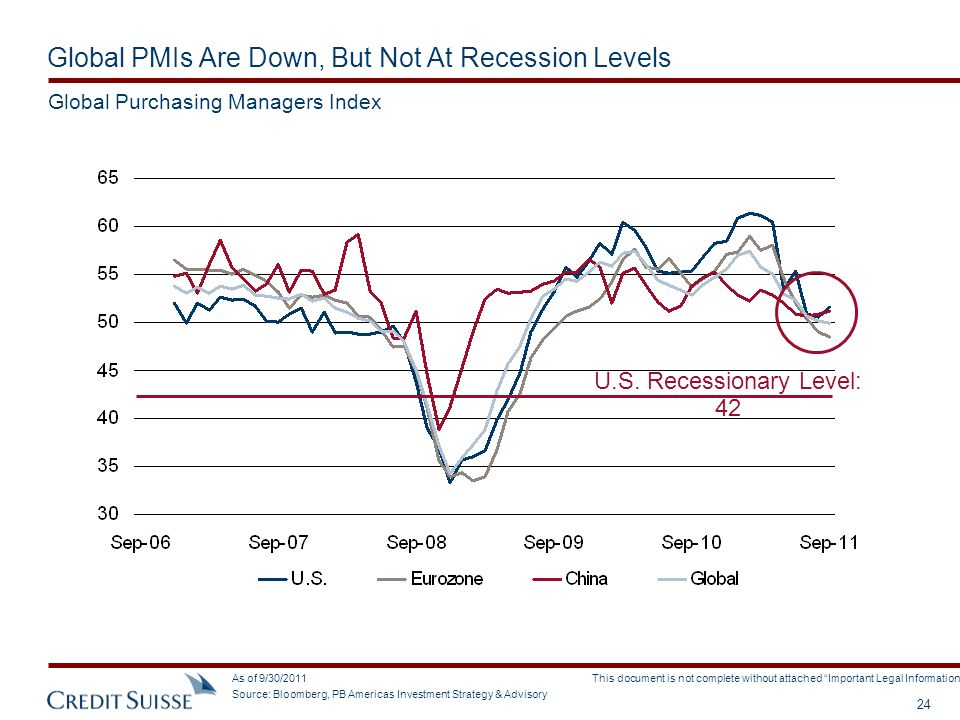 Global PMIs Are Down, But Not At Recession Levels