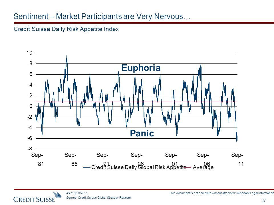 Sentiment – Market Participants are Very Nervous…