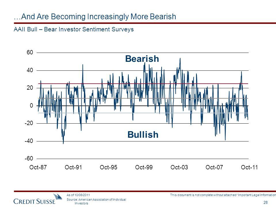 …And Are Becoming Increasingly More Bearish