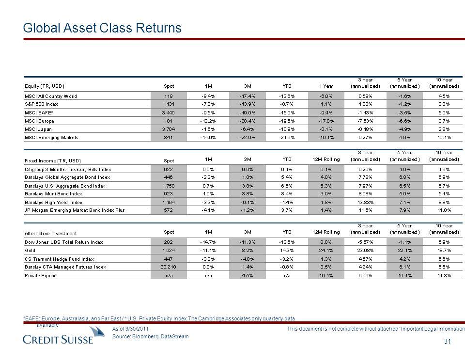Global Asset Class Returns