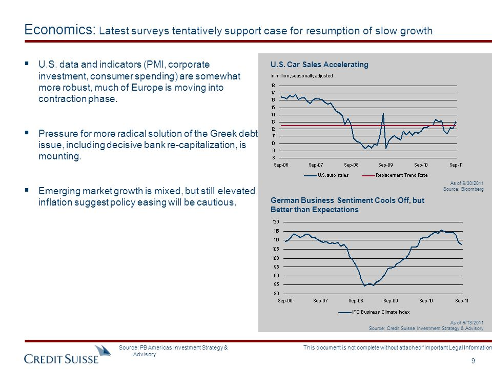 Economics: Latest surveys tentatively support case for resumption of slow growth