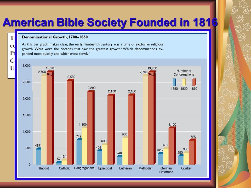 American Bible Society Founded in 1816