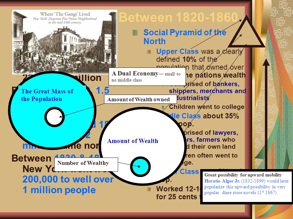 Northern Society Between 1820-1860