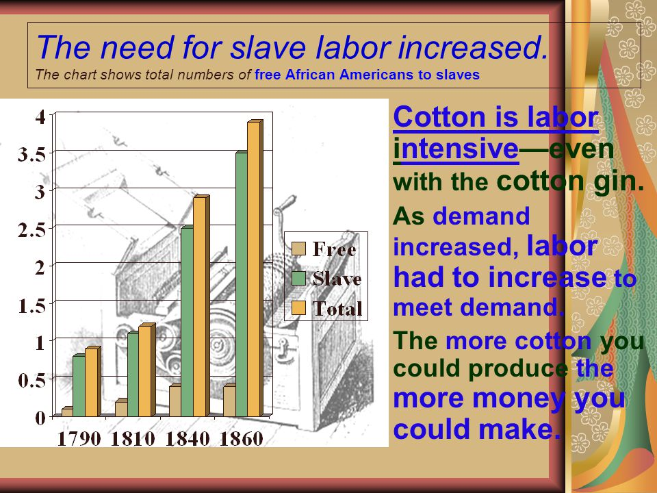The need for slave labor increased