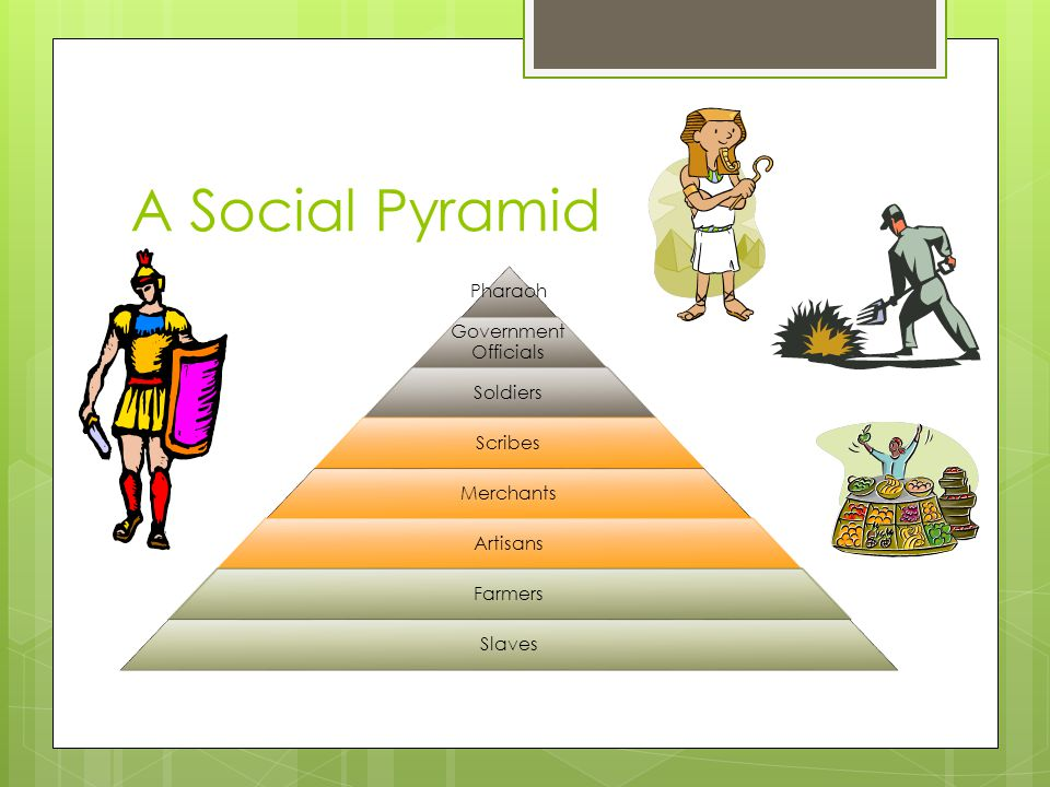 A Social Pyramid Pharaoh Government Officials Soldiers Scribes