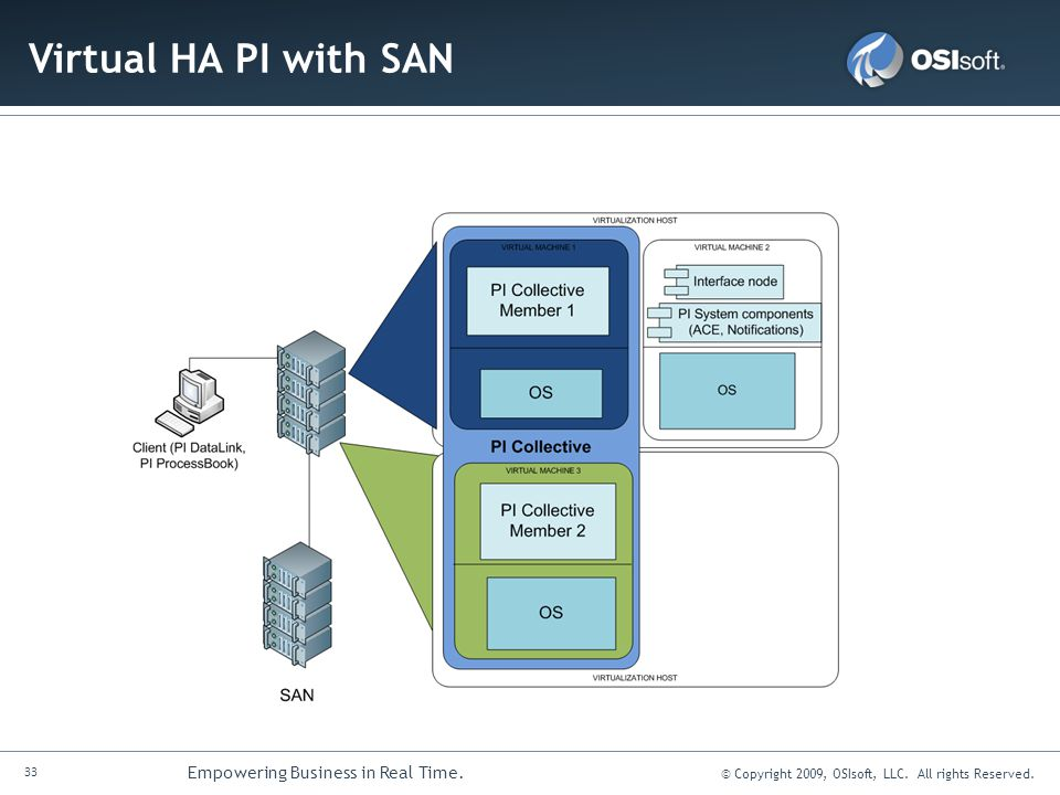 Virtual HA PI with SAN
