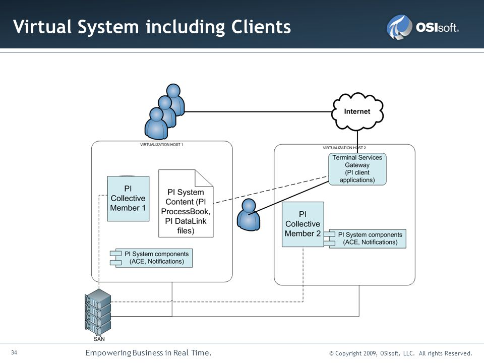 Virtual System including Clients