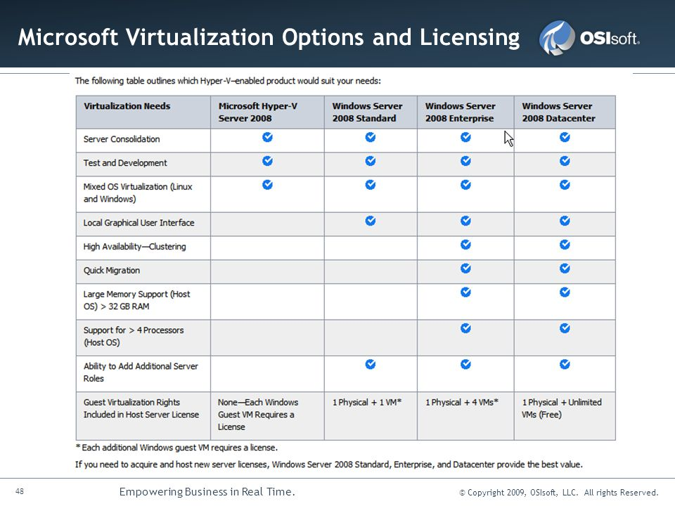 Microsoft Virtualization Options and Licensing