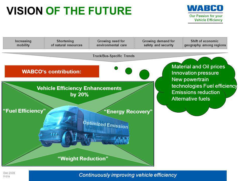 VISION OF THE FUTURE Material and Oil prices Innovation pressure