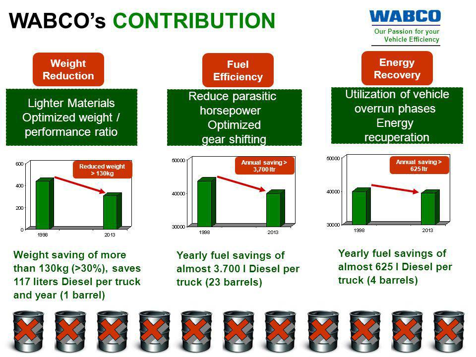 WABCO's CONTRIBUTION Weight Reduction. Fuel Efficiency. Energy Recovery. Lighter Materials Optimized weight / performance ratio.