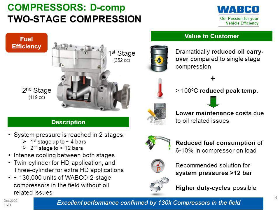 COMPRESSORS: D-comp TWO-STAGE COMPRESSION