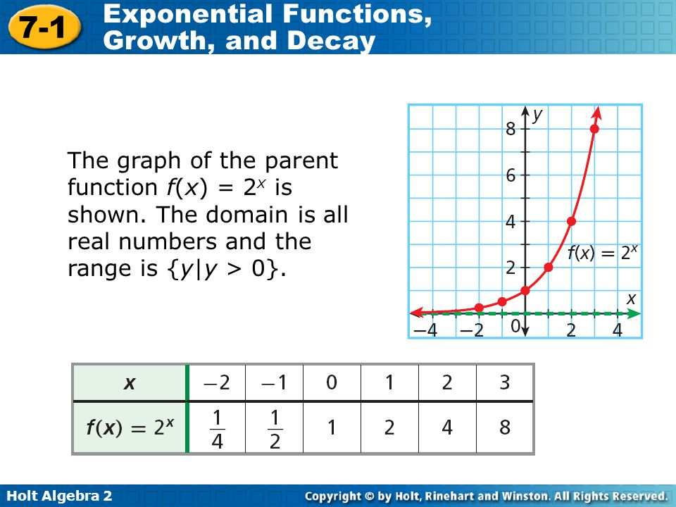 The graph of the parent function f(x) = 2x is shown