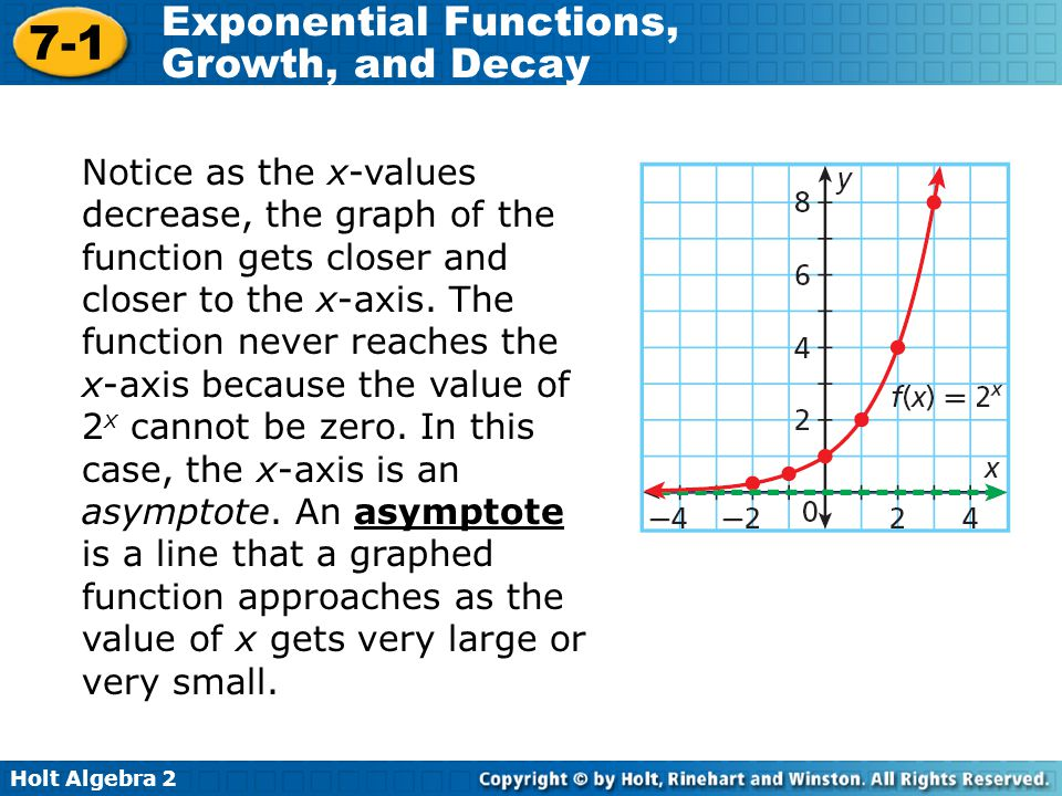 Notice as the x-values decrease, the graph of the function gets closer and closer to the x-axis.