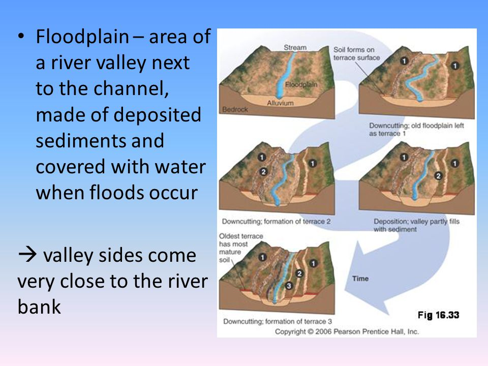 Floodplain – area of a river valley next to the channel, made of deposited sediments and covered with water when floods occur