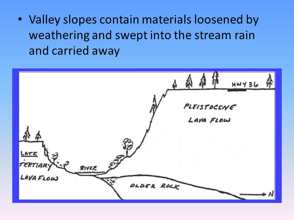 Valley slopes contain materials loosened by weathering and swept into the stream rain and carried away