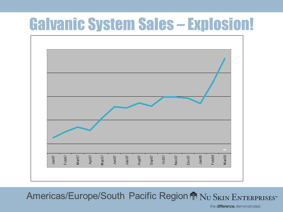 Galvanic System Sales – Explosion!