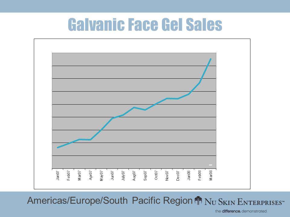 Galvanic Face Gel Sales