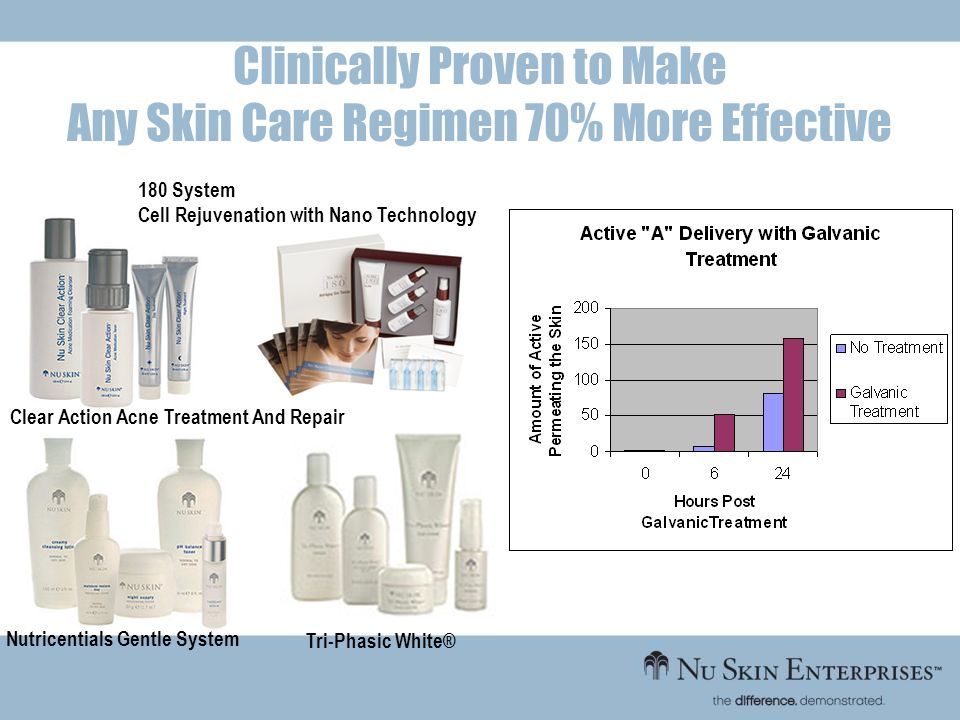 Clinically Proven to Make Any Skin Care Regimen 70% More Effective