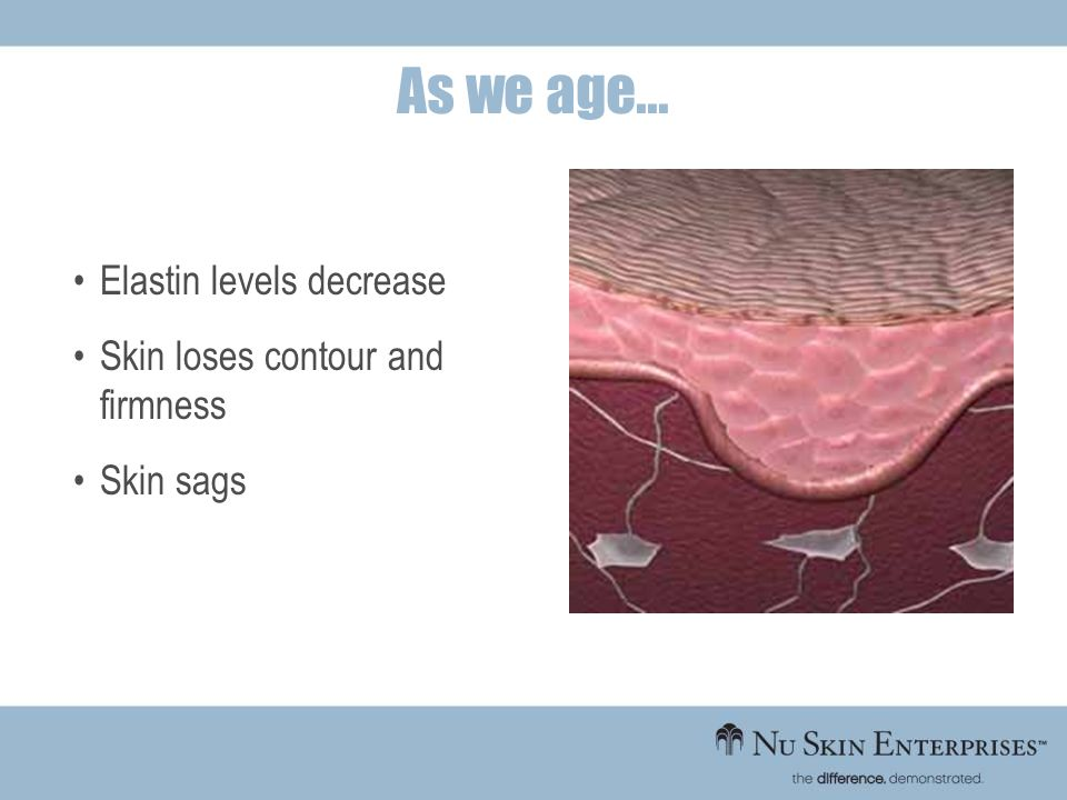 As we age... Elastin levels decrease Skin loses contour and firmness
