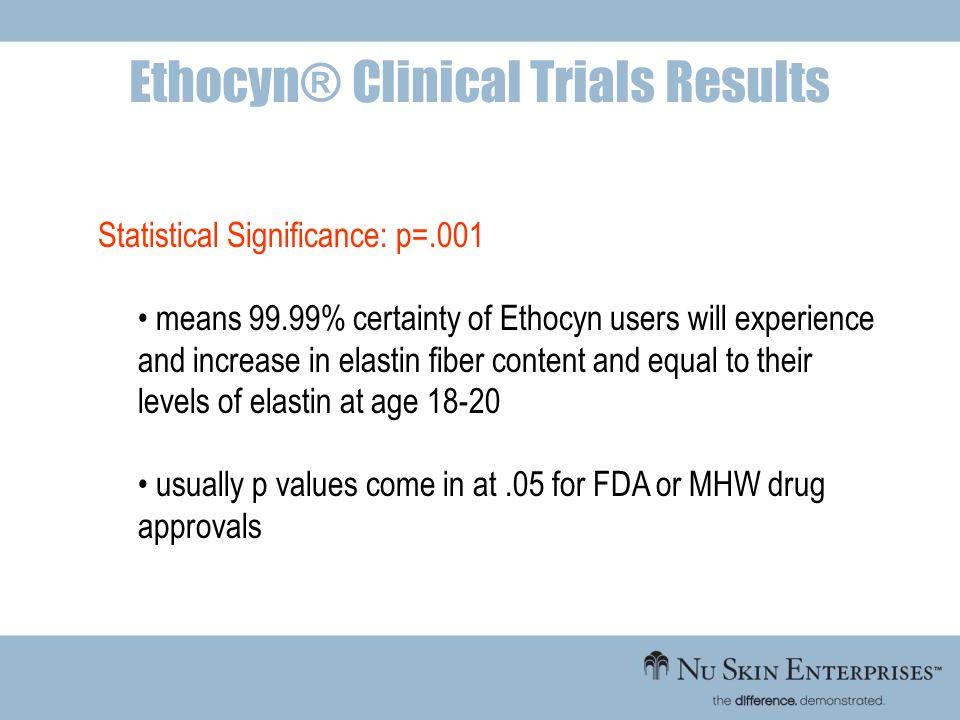 Ethocyn® Clinical Trials Results