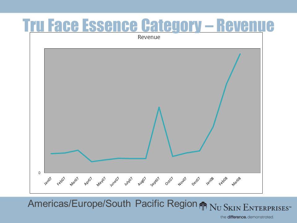 Tru Face Essence Category – Revenue