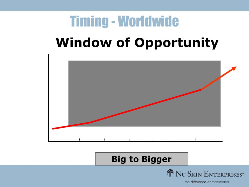 Timing - Worldwide Window of Opportunity Big to Bigger