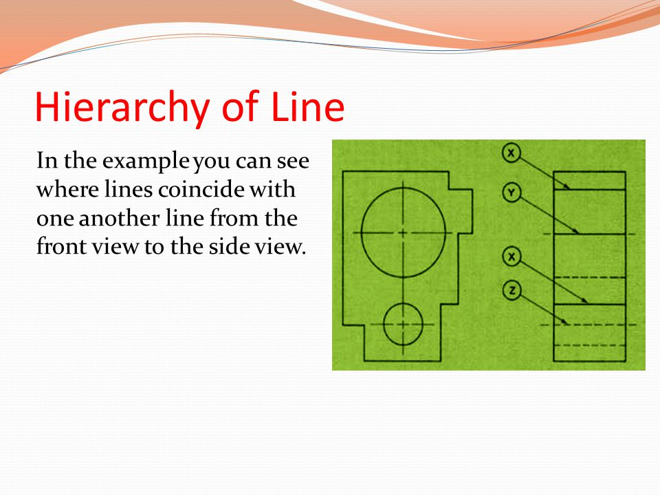 Hierarchy of Line In the example you can see where lines coincide with one another line from the front view to the side view.