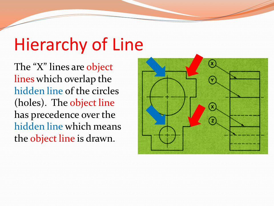 Hierarchy of Line