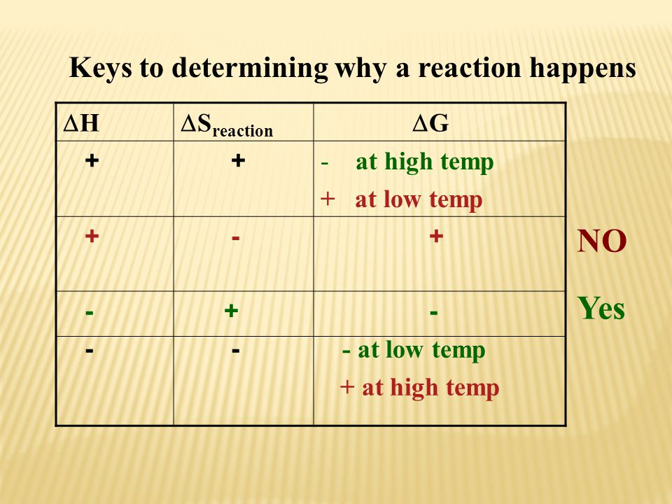 NO Yes Keys to determining why a reaction happens H Sreaction G +