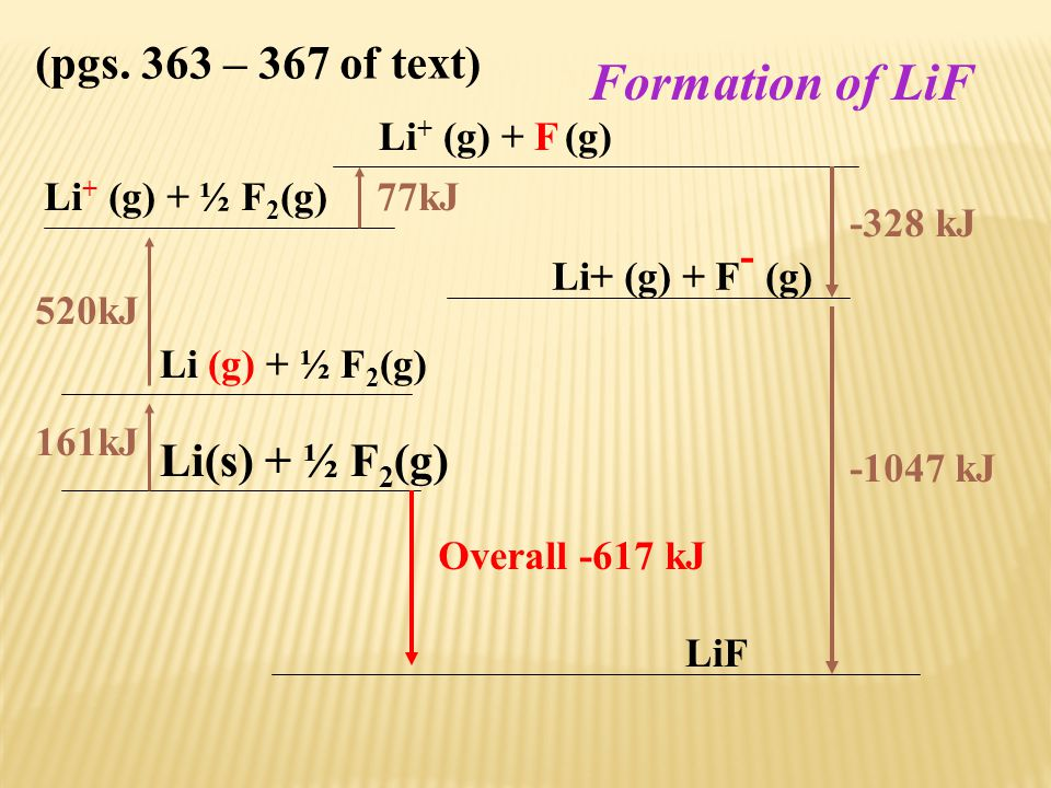Formation of LiF Li(s) + ½ F2(g) (pgs. 363 – 367 of text)