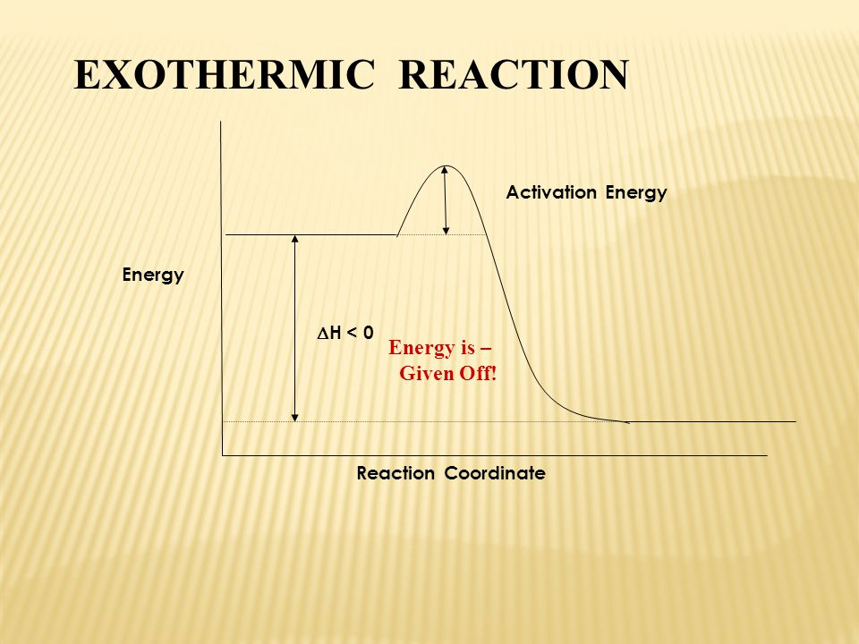 EXOTHERMIC REACTION Energy is – Given Off! Activation Energy Energy