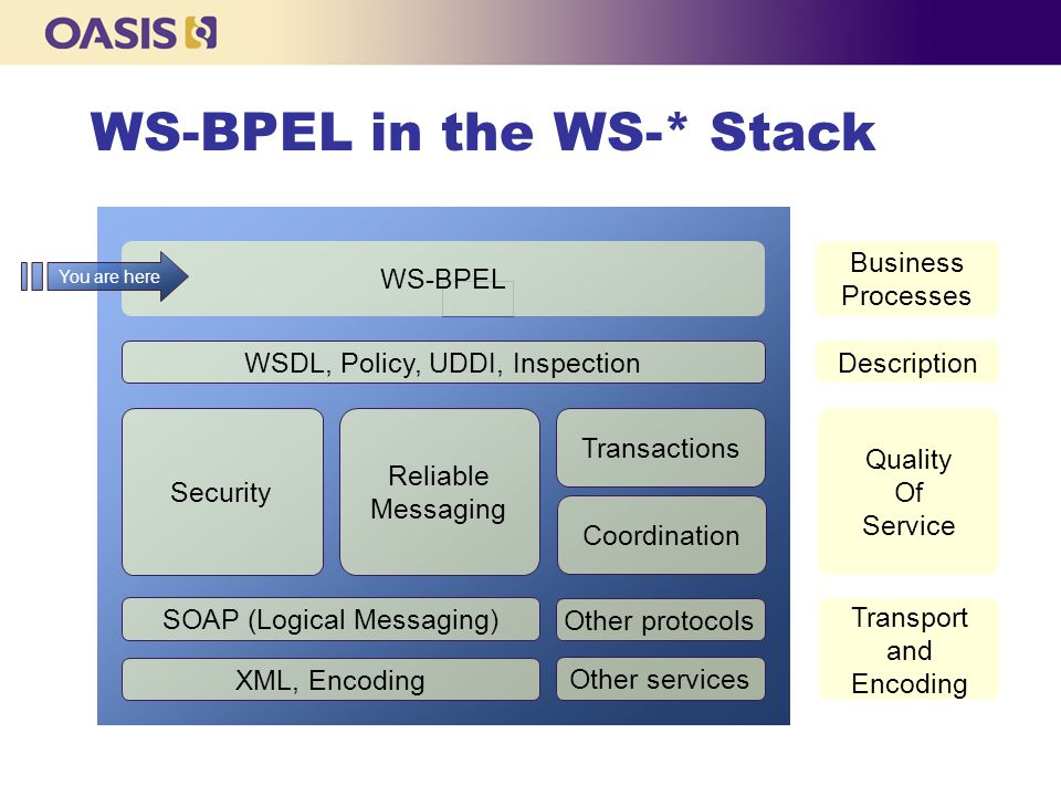 WS-BPEL in the WS-* Stack