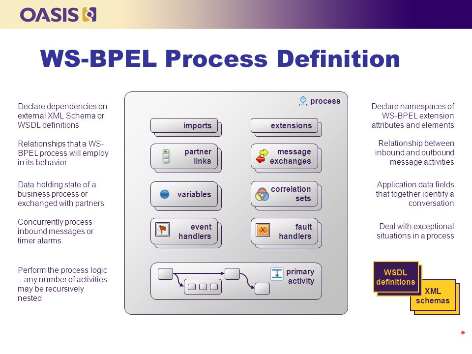 WS-BPEL Process Definition