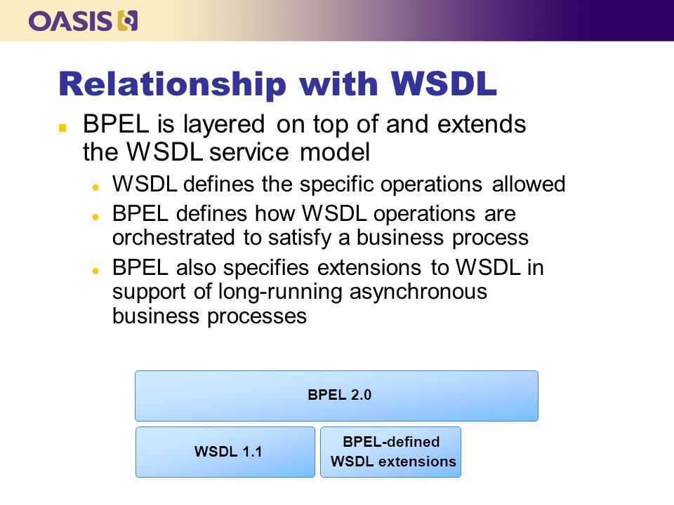 Relationship with WSDL
