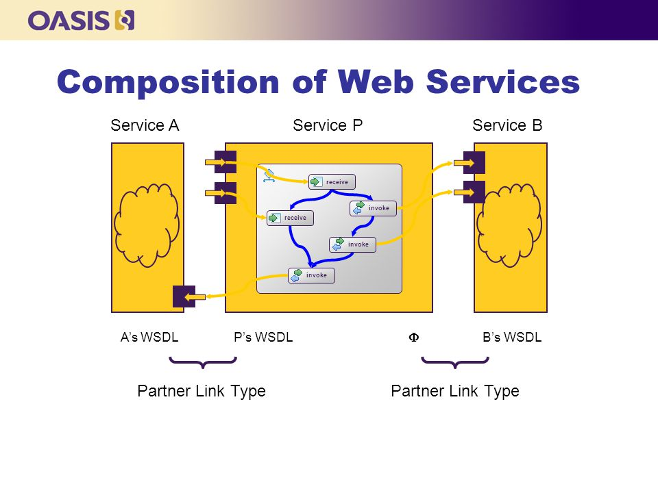 Composition of Web Services