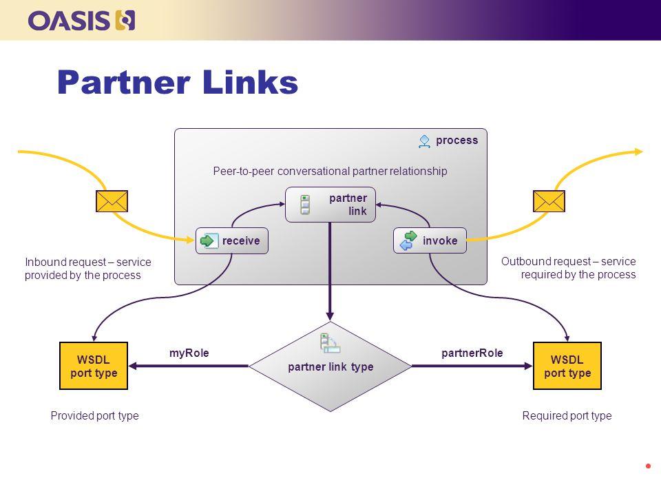 Peer-to-peer conversational partner relationship