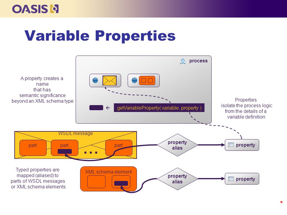 ... Variable Properties process A property creates a name that has
