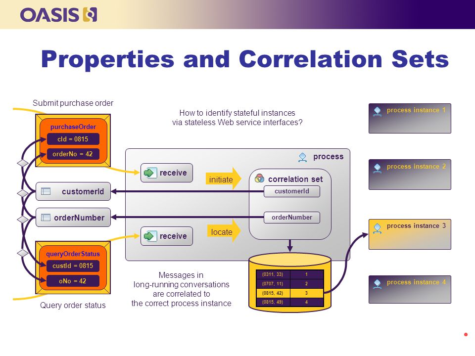 Properties and Correlation Sets