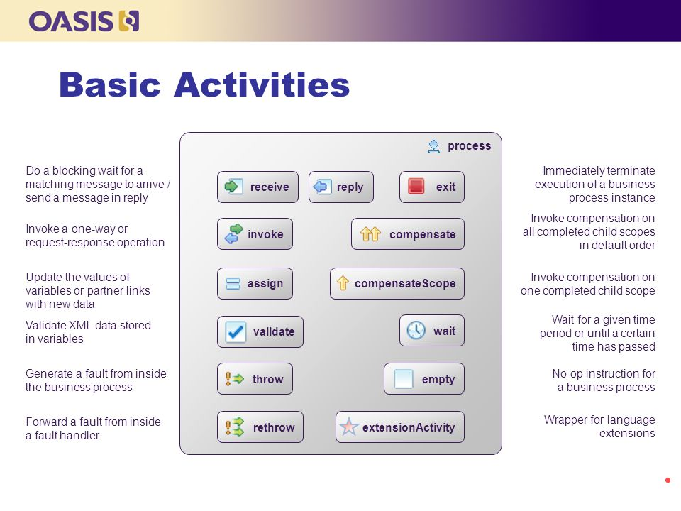 Basic Activities process receive reply invoke Invoke a one-way or