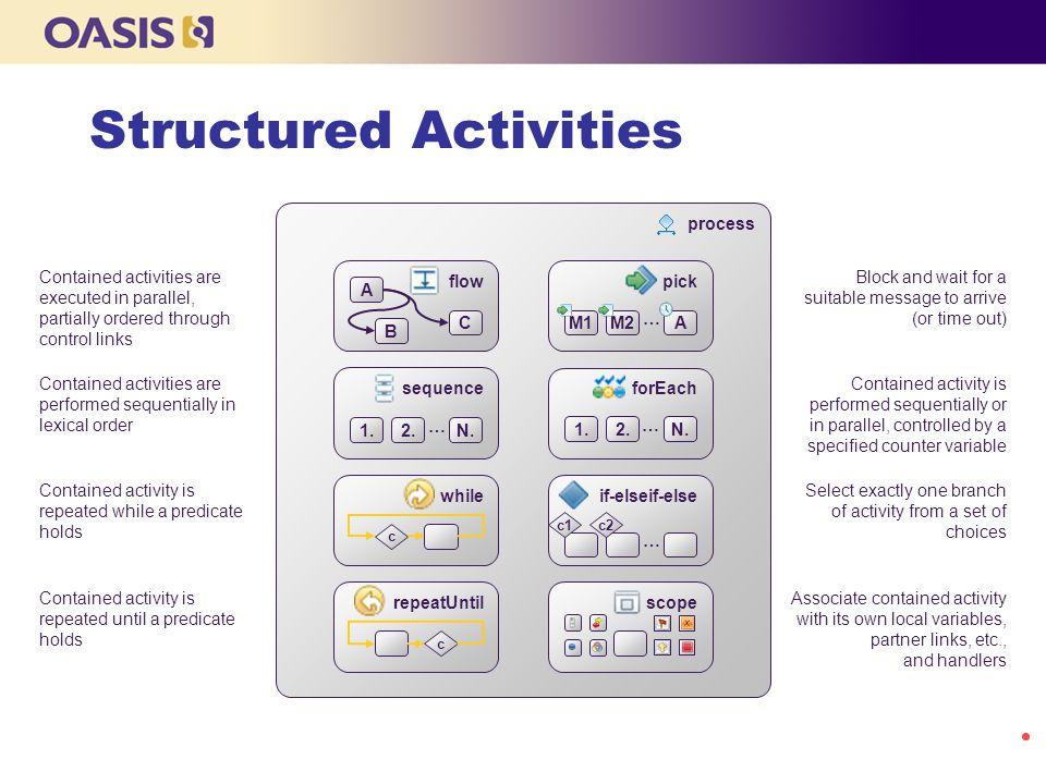 Structured Activities