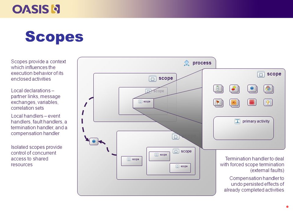 Scopes Scopes provide a context which influences the execution behavior of its enclosed activities.