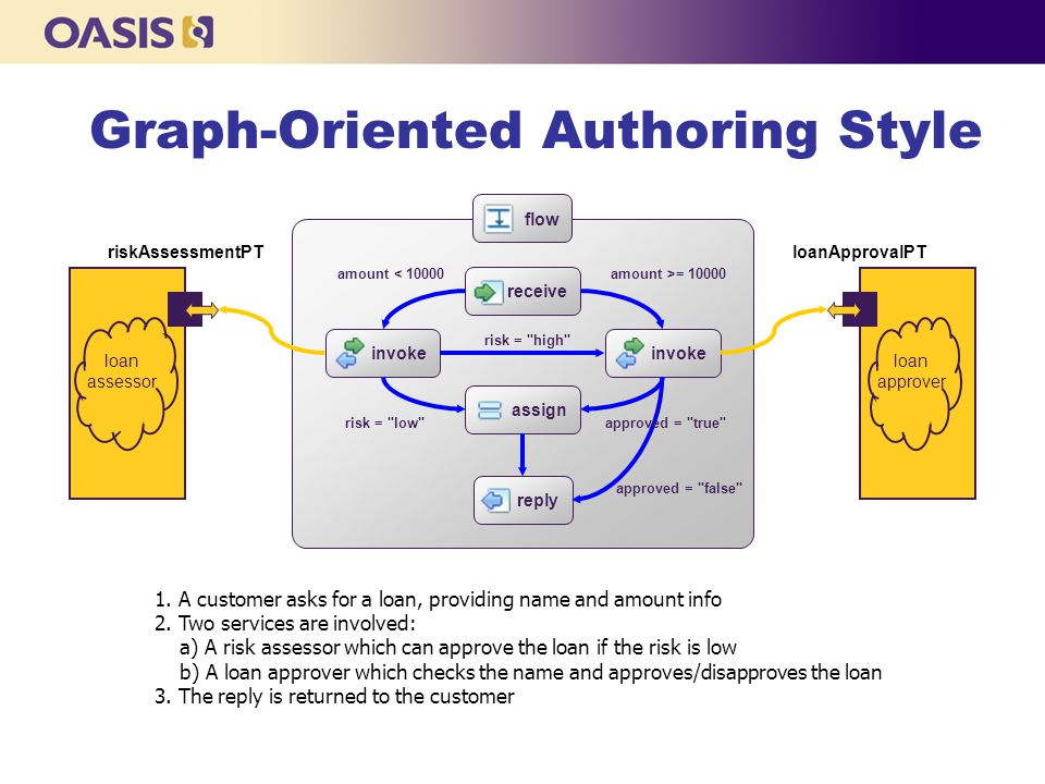 Graph-Oriented Authoring Style