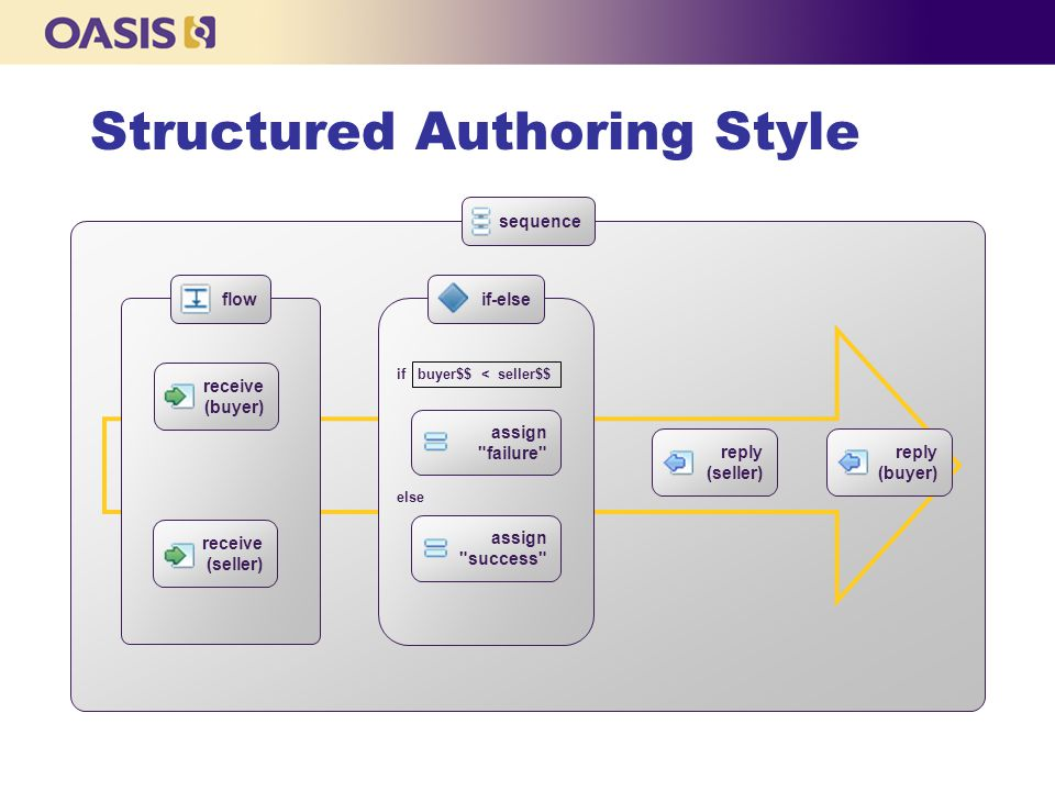 Structured Authoring Style