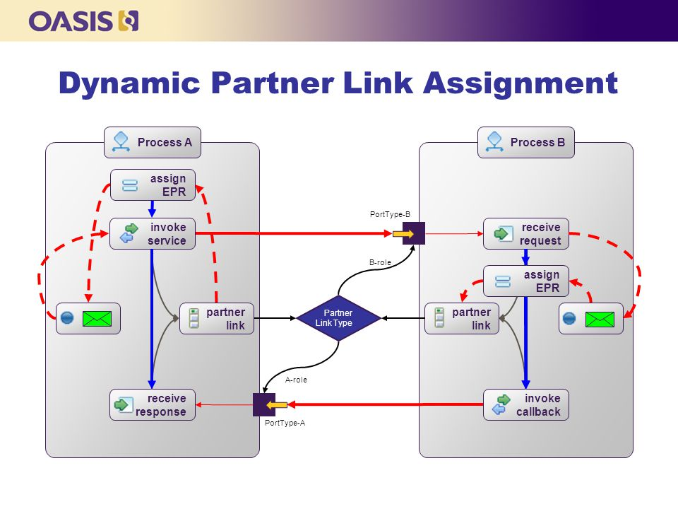 Dynamic Partner Link Assignment